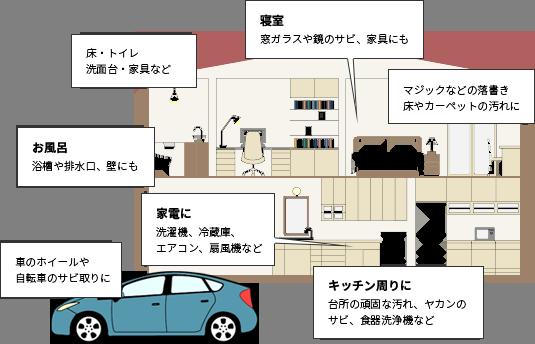 「家中使える」イメージ