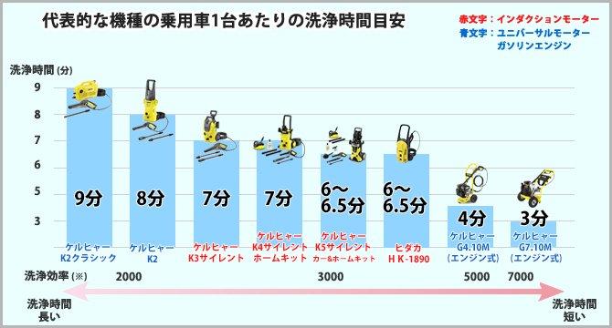 代表的な機種の乗用車1台あたりの洗浄時間目安